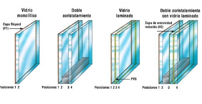 Aluminios Rubio Cerramientos De Aluminio Vidrios